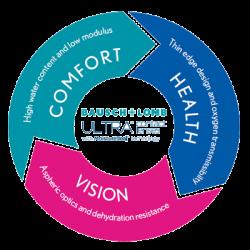 لنز طبی فصلی اولترا Ultra